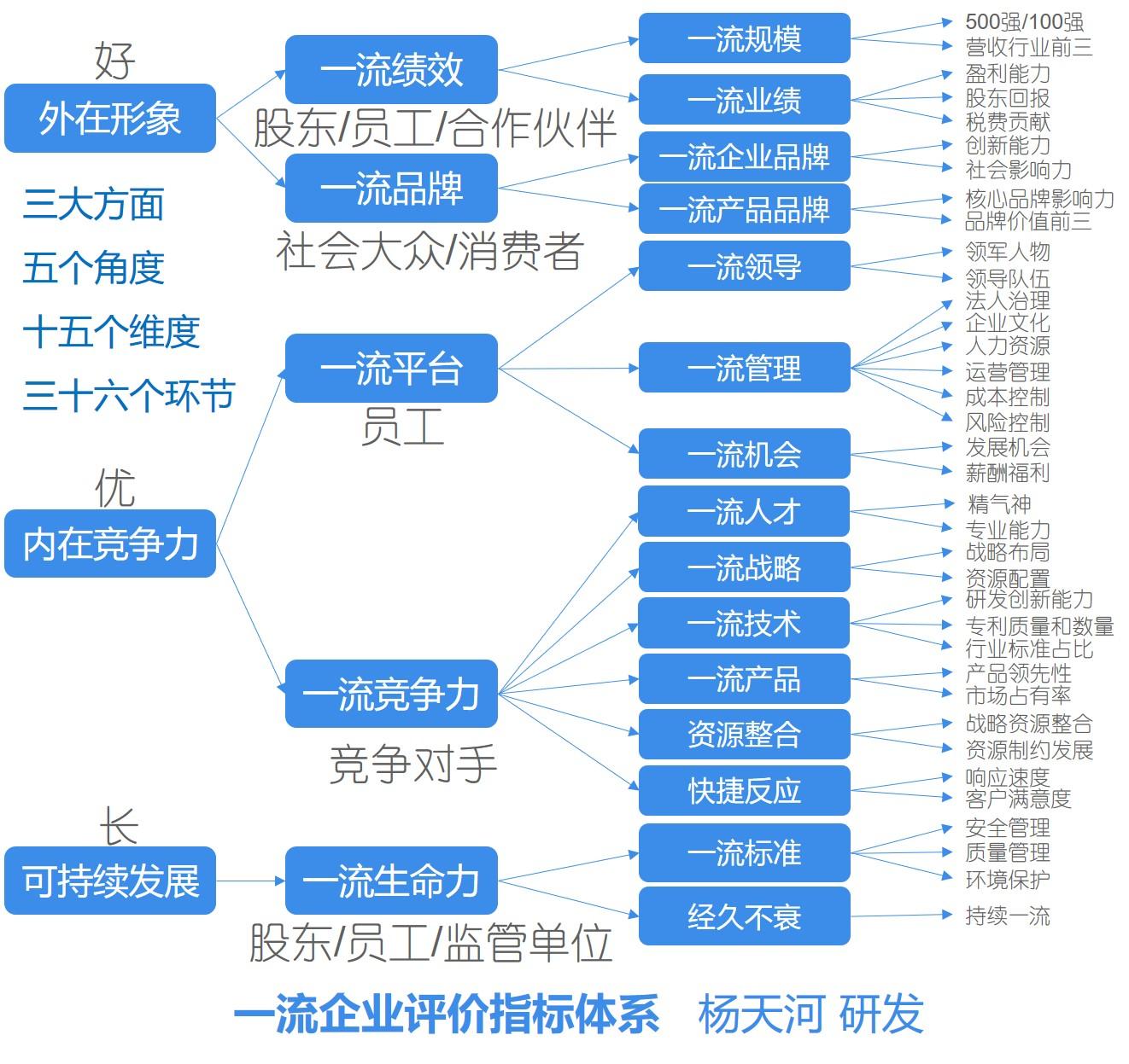 一流企业评价指标体系.jpg